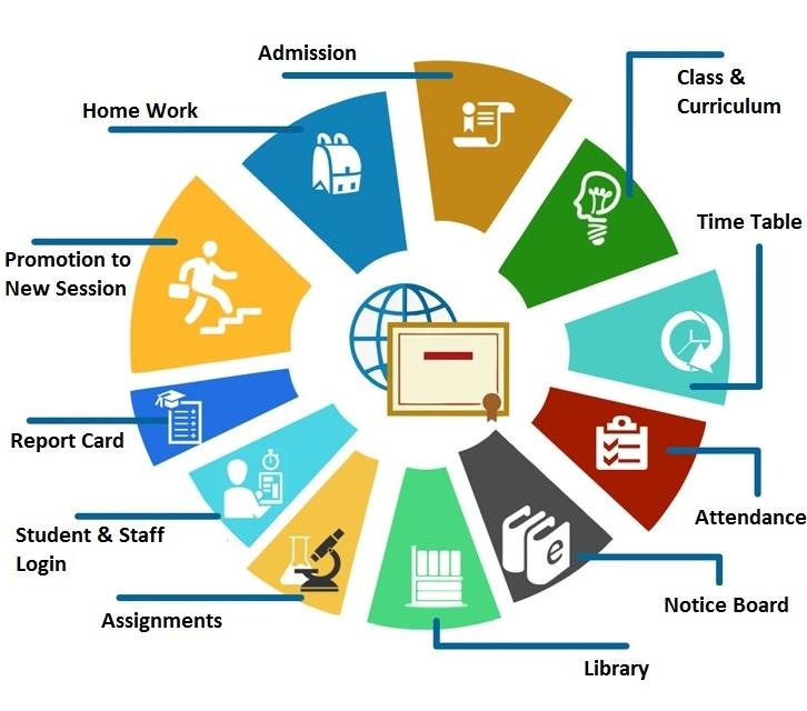 College Erp School Erp College Management Software