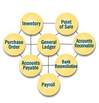 Accounting billing Software in Lucknow